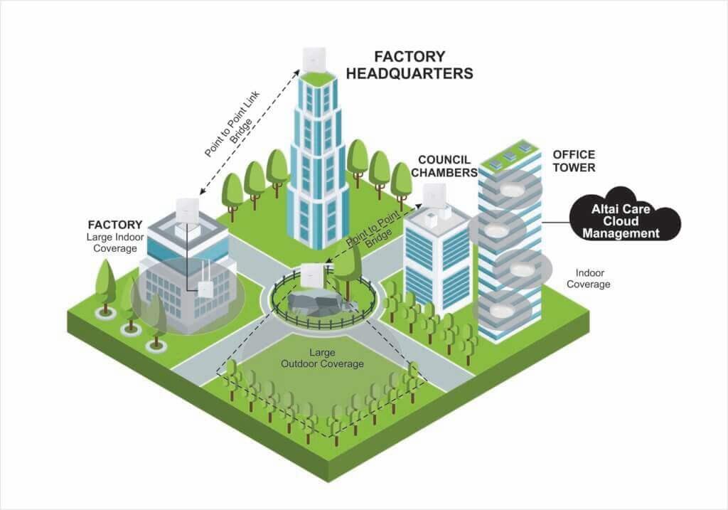 Altai Super Wi-Fi Diagram