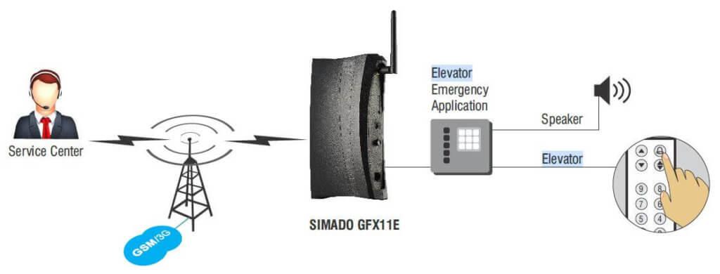 matrix elevator diagram
